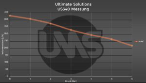 Ultimate Solutions Upgrade Kraftstoffpumpe US340 Diagramm 1.8T