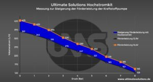 Upgrade Kraftstoffpumpe Anschlusskit Hochstromkit Ultimate Solutions