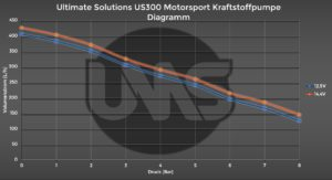 Diagramm Ultimate Solutions US300 Motorsport Kraftstoffpumpe