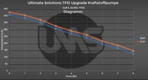 TFSI Upgrade Kraftstoffpumpe Diagramm Ultimate Solutions